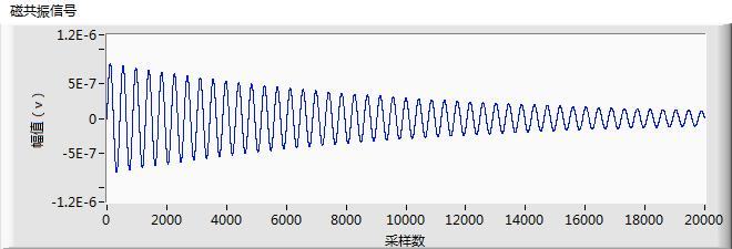 Generate e exponential sweep wave amplitude range of 1nv ~ 1nv, phase range of -18 ~ 18, and can be displayed, but also display a waveform e index, and the index of adjustable amplitude. 2.