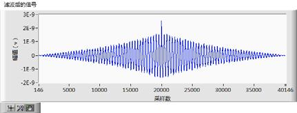white noise and frequency interference, to achieve the purpose of filtering, signal to noise ratio by at least 3dB ~ 5dB. References [1] Butler,