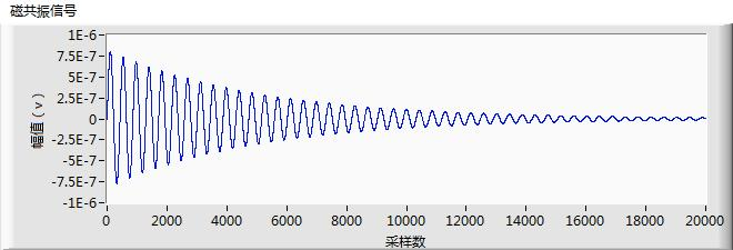 Contains the Noise Waveform 5. Waveform detection filter processing after autocorrelation, as shown in Figure 8.