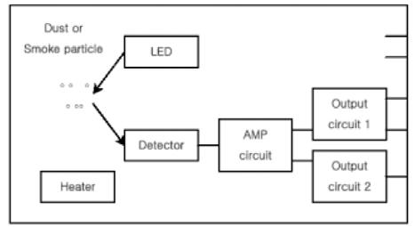 Wang Hong-yuan etc; Development of a Portable PM2.5 Monitor end exists a receiving diode, and light emitted by LED will be reflected when it meets dust, which can be received by receiving diode.