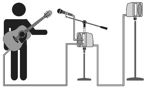 Two-Speaker Setup Use one PA-5150 as a monitor, and the other as a PA speaker. 1. Set up the PA-5150 on a mic stand as described above. 2.