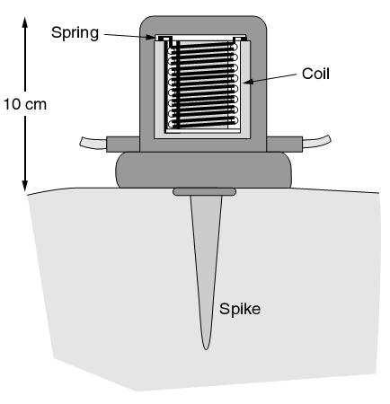 voltages are induced and current will flow in any external circuit. All parts are placed in sturdy case that provides robustness. Special part of the case is spike (shown in Fig.