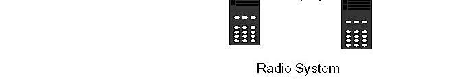 Received audio is coupled to the other radios TX audio input. A resistor located in the cable of the transmitting radio sets the transmit audio level.
