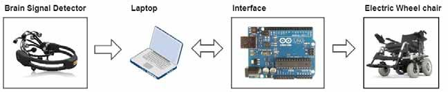 Brain-Computer Interface for Controlling Wheelchair of Quadriplegia Patients Omar Saeed Youssef Alnajjar Mohammad Noor Hazem Al Sarhan Noor Ali Ajman University of Science & Technology Ajman, UAE
