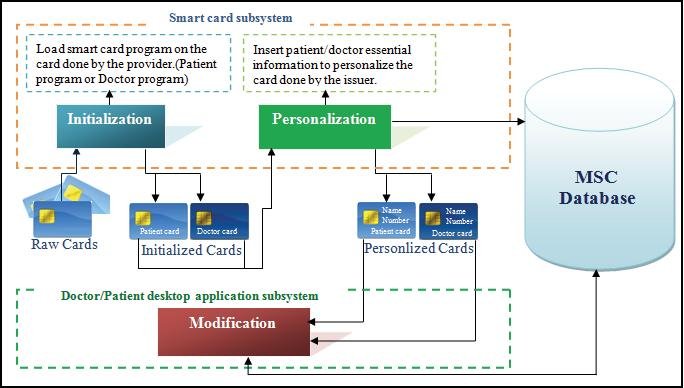 Medical Smart Card Munira Alqahtani, Njoud Alobaid, Tagreed Alqarni Al-Imam Muhammad Ibn Saud Islamic University, Riyadh, Saudi Arabia Supervised by Dr.