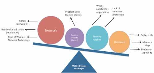 Selective security architecture For Mobile device and it s implementation over SSL Feras A. Al-Dossary, Mohammed Abubakr King Faisal University Hufof, Saudi Arabia Supervised by Dr. Abdullah M.