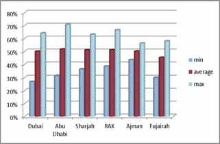 A Comparative Accessibility Analysis of UAE E-Government Websites Ameena M. Al Namr College of Technological Innovation, Zayed University. Dubai, UAE Faouzi Kamoun, Emad Bataineh, Basel M.