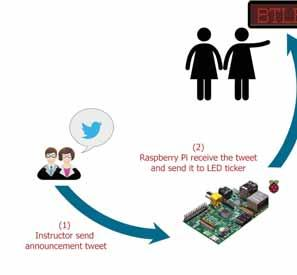 Broadcasting Tweets on LED using Raspberry Pi (BTLRP) Boshra Alsuhaibani, Hadeel Alsowilmi, Wafa AlBabtain Imam University, Riyadh, Saudi Arabia Technology has been developed over the years and