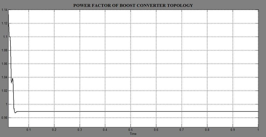 Fig. 7 Power Factor of system using Boost topology (P.F=0.989) In case of boost converter due to its simplified structure it is more capable for the power applications of low to medium range.
