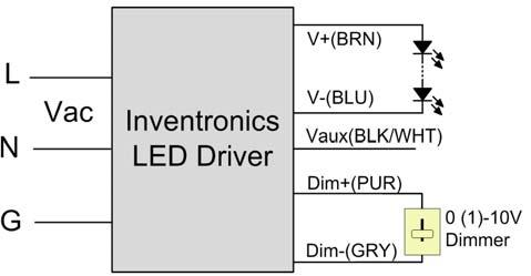 When 0-5V negative logic dimming mode and Dim+ is open, the driver