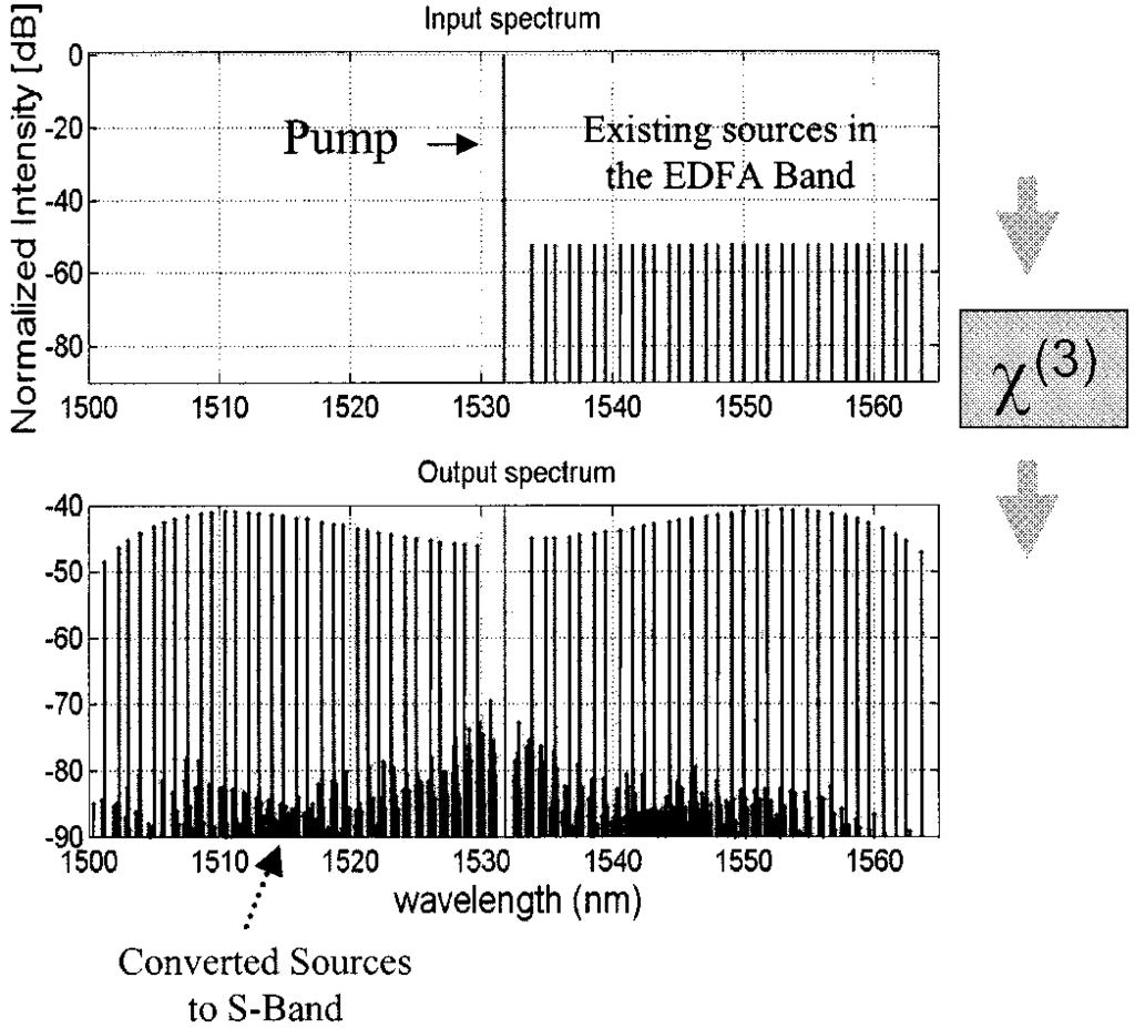 IEEE JOURNAL OF SELECTED TOPICS IN QUANTUM ELECTRONICS, VOL. 8, NO. 3, MAY/JUNE 2002 527 Fiber Parametric Amplifiers for Wavelength Band Conversion Mohammed N.