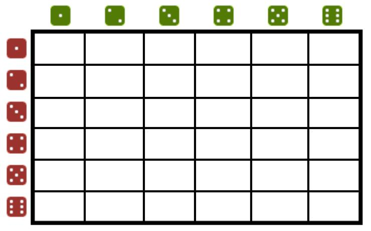 Example 3: Find the theoretical probability using sample space If you roll a pair of dice, what is the probability that the total on the two dice will be 7?
