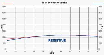 Despite the drive to reduce ferrite costs, I found that three cores gave a worthwhile increase in the resistive part of the impedance, compared with the two cores used in the ARRL design.