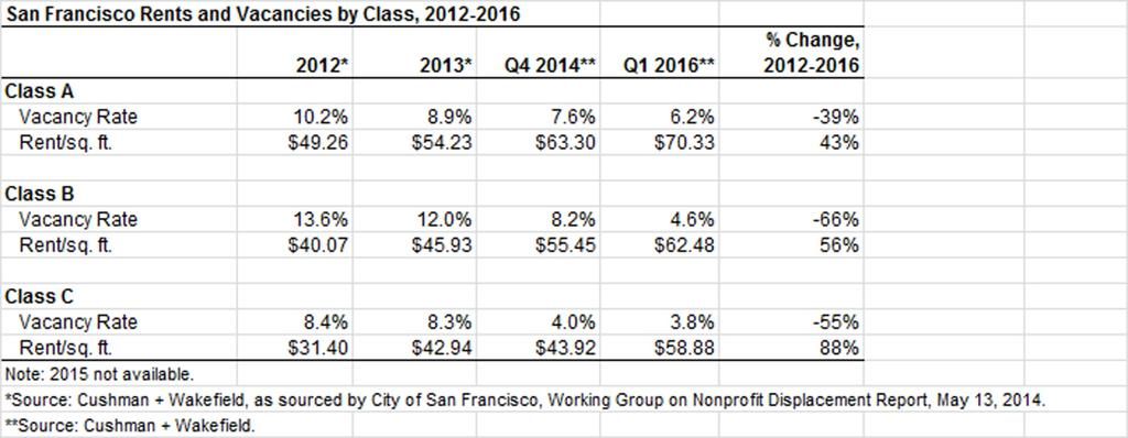 D. SF Office Trends: Market Trends Interest in SF and lack of sufficient space leading
