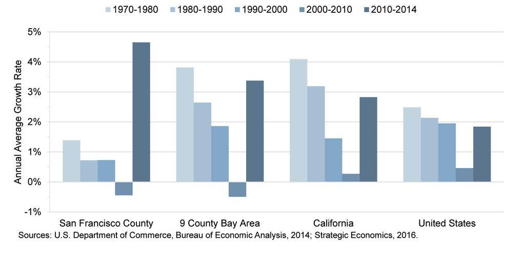A. Overall Job Growth Rates: San Francisco From 1970s-2000s, SF grew more slowly than rest of region and lost share