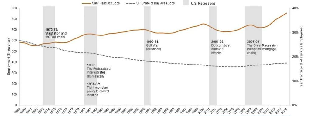 A. Overall Job Growth Rates: San Francisco 1975-2014: + 6,500 jobs/year (4 recessions) 1985-2014: + 4,000 jobs/year (2 recessions)