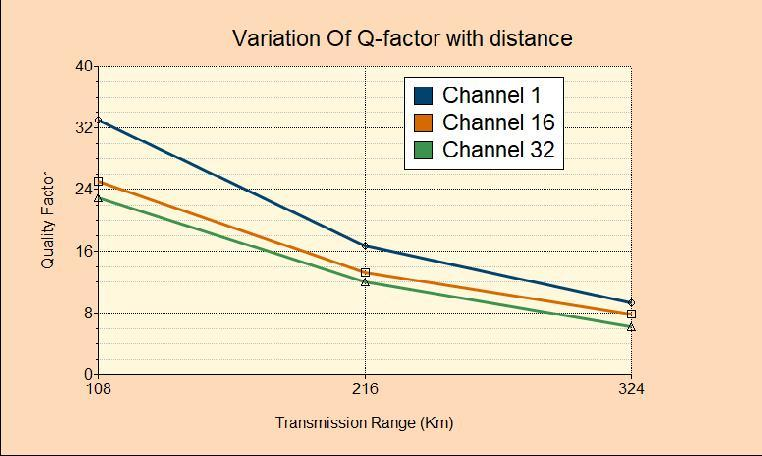 Figure 4: Variation of Q-factor with distance for Pre-Compensation Dispersion Technique The table 2 given below shows the numerical values of Q-factor.