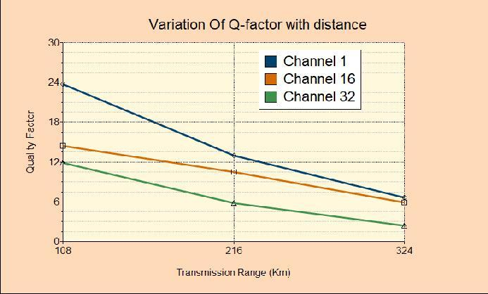 Table 3: Values of Q-factor and BER for Post-Compensation Dispersion Technique Distance Q-Factor BER Channel 1 Channel 16 Channel 32 Channel 1 Channel 16 Channel 32 108 32.96 25.09 22.93 3.42*E-268 1.