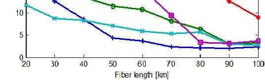 of fiber length at 10Gbps