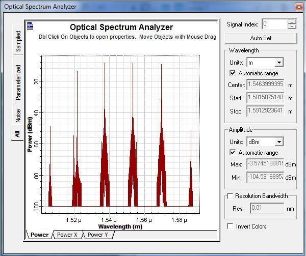 Figure5. Output power Spectra for input power of 0dbm This is the output power spectra for bit rate of 1GB/s and input power of 0 dbm.