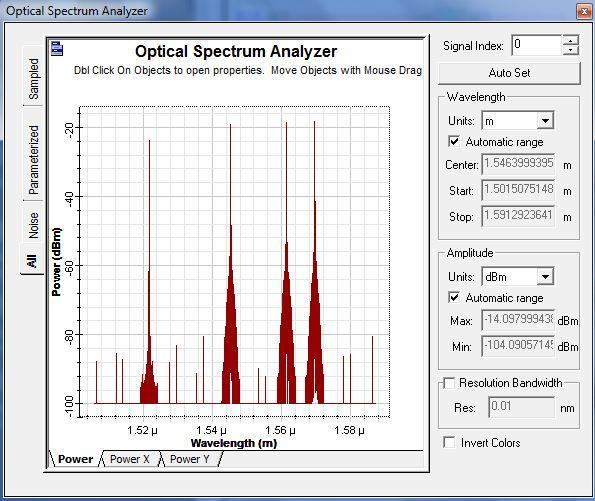 exhibits output power spectra for bit rate of 1GB/s. The addition of extra wavelengths is due to FWM.