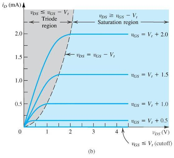 51 OUTPUT CHARACTERISTIC CURVES OF NMOS (a) An n-channel enhancementtype MOSFET with v GS and v DS applied and with the