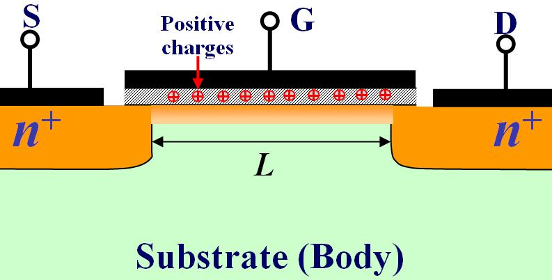 THE DEPLETION-TYPE MOSFET PHYSICAL STRUCTURE THE STRUCTURE OF DEPLETION-TYPE MOSFET IS SIMILAR TO THAT OF ENHANCEMENT-TYPE MOSFET WITH ONE IMPORTANT DIFFERENCE: THE