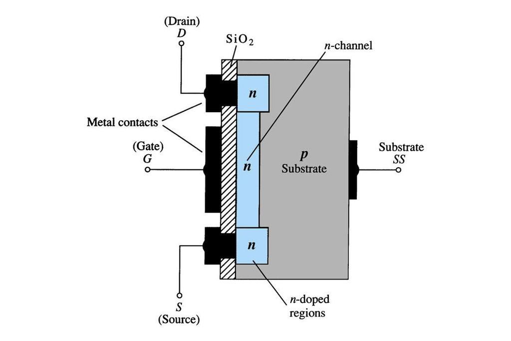 Depletion Mode MOSFET Construction The Drain (D) and Source (S) leads connect to the to n-doped regions These N-doped regions are connected via an n-channel This n-channel
