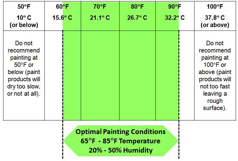 Other Useful Tips The optimum painting conditions are temperatures between 65 F (18.3 C) and 85 F (29.4 C) and relatively low humidity (20% to 50%). Do not paint in direct sunlight.