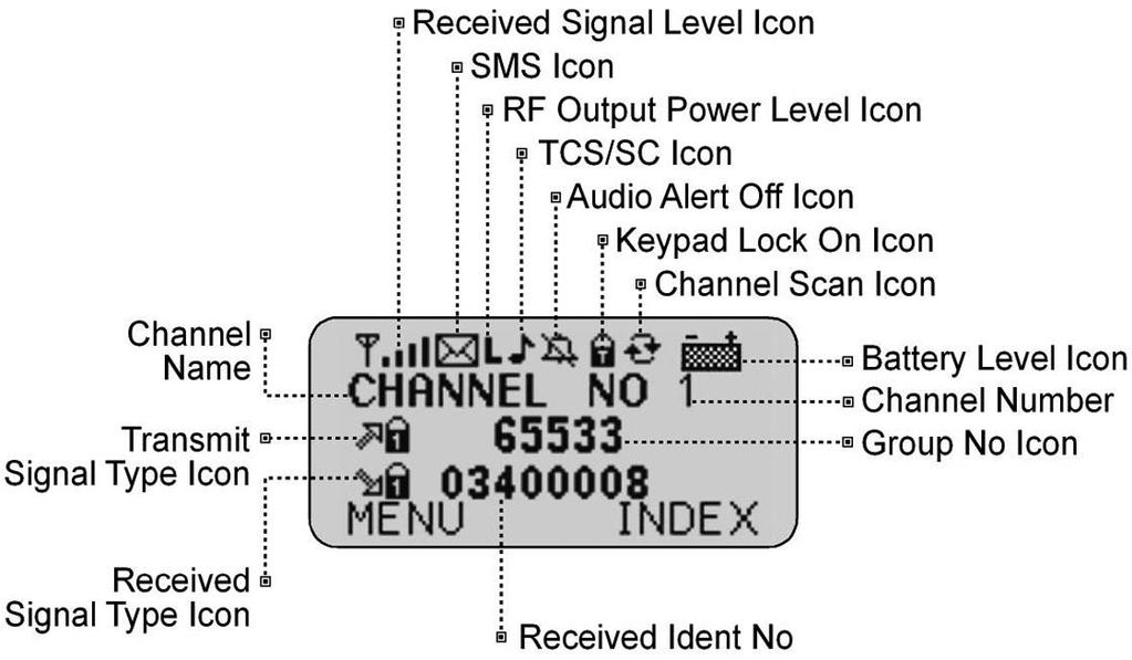 3.5 Display Icons Table 3.2: Display Icons This Analog Receive icon appears when an analog signal is received.