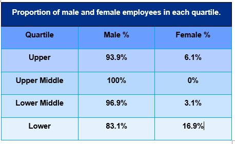This report details Teekay Petrojarl UK Ltd gender pay gap results and represents a snapshot of the workforce at 5th April 2017.