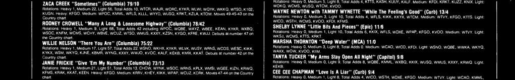 "KVOC, KALF, KEKB, KMIX, KKAT. Debuts t number 42 on the Country chrt. JANIE FRICKIE ""Give 'Em My Number"" (Columbi) 73/13 Rottions: Hevy 1, Medium 21, 51, Totl Adds 13, CHOW, WYNK, WSOC."