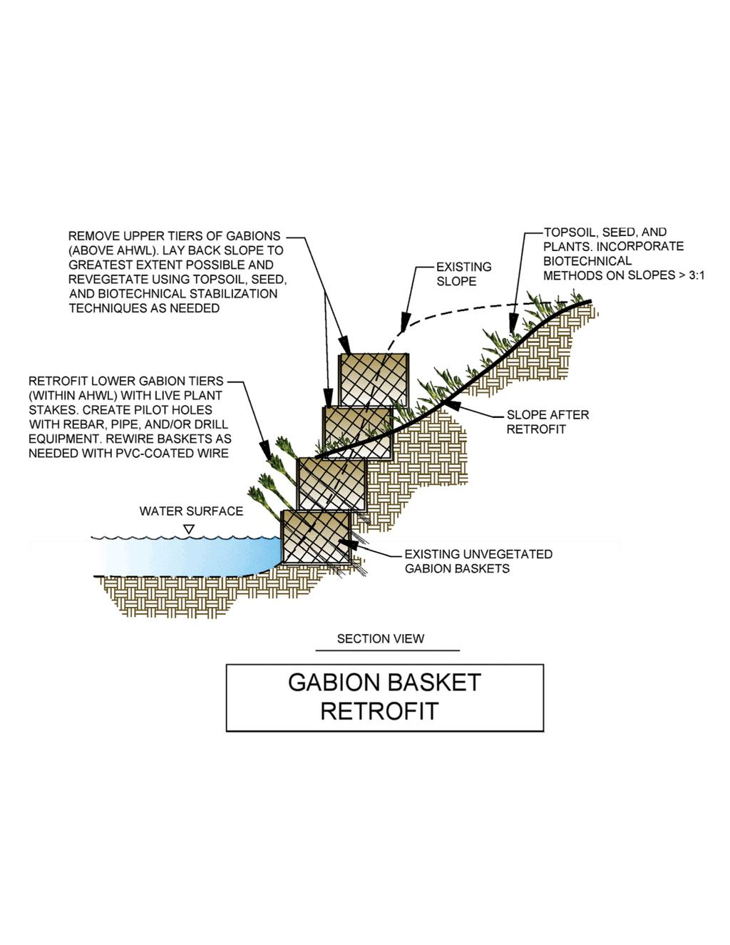 Drawing 13. Gabion basket retrofit.