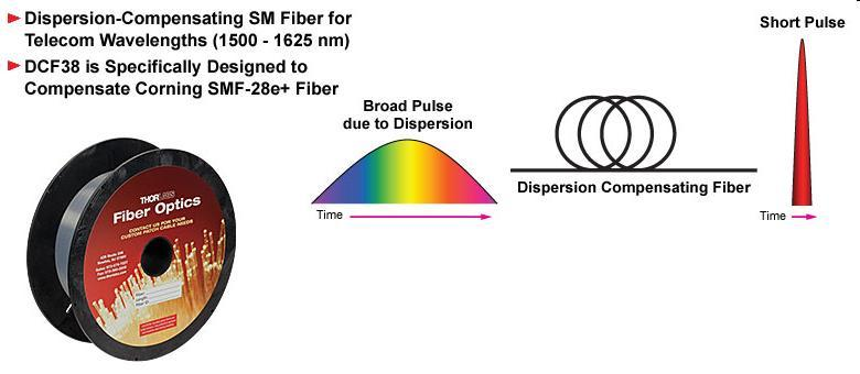 Dispersion Compensating Fibers (DCF) Designed