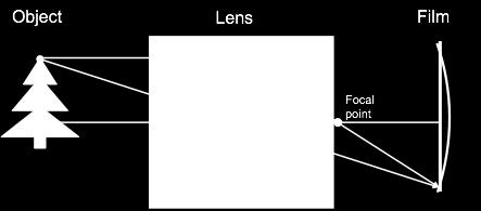 Thin lenses are a fiction The thin lens model assumes that the lens has no thickness, but this is never true To