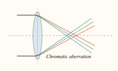 Aberrations Deviations from ideal thin lens behavior (i.e., imperfect focus). Example: chromatic aberration.