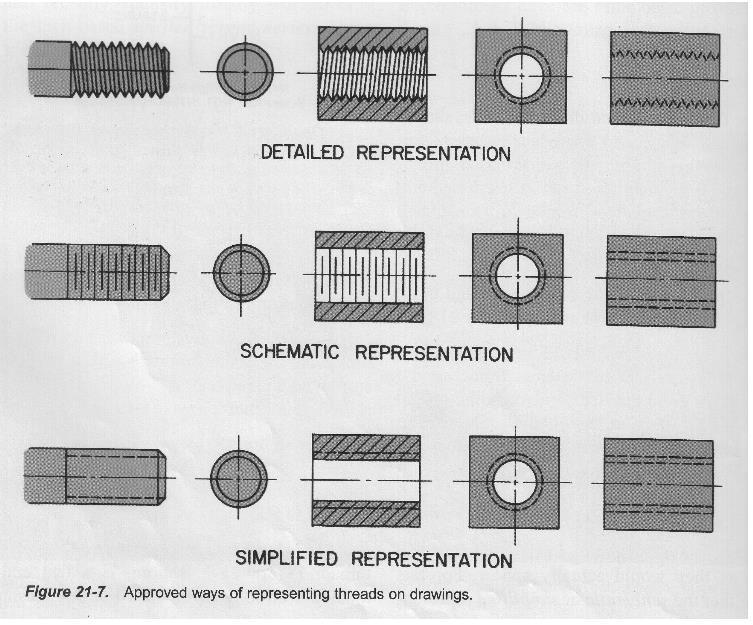 Thread Representations Nut and Bolt Tutorial Parts to a Thread Thread Dimensioning Major Diameter Thread Series