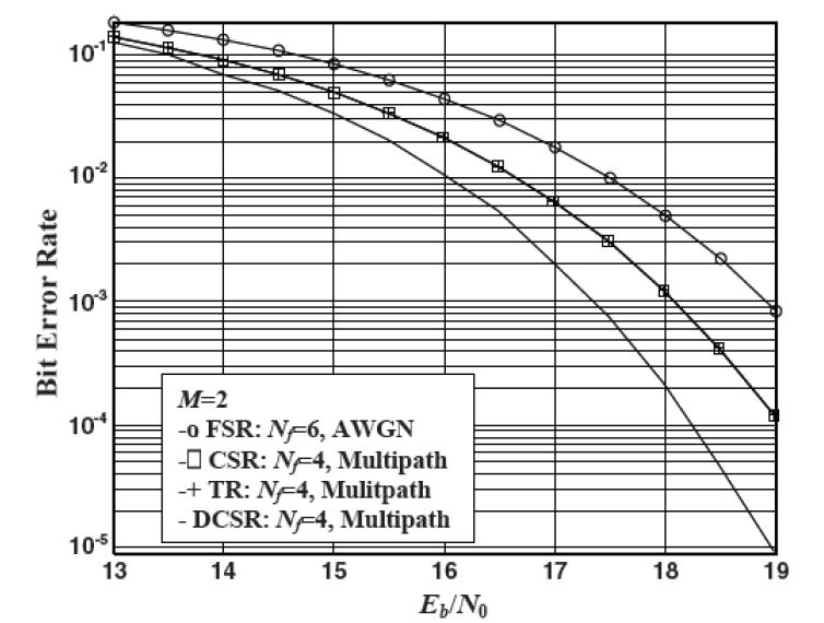 Using these equations and the BER equations derived for DCSR and CSR, a comparison was performed between the systems for instances where M=2 and M=3 as shown in Figs