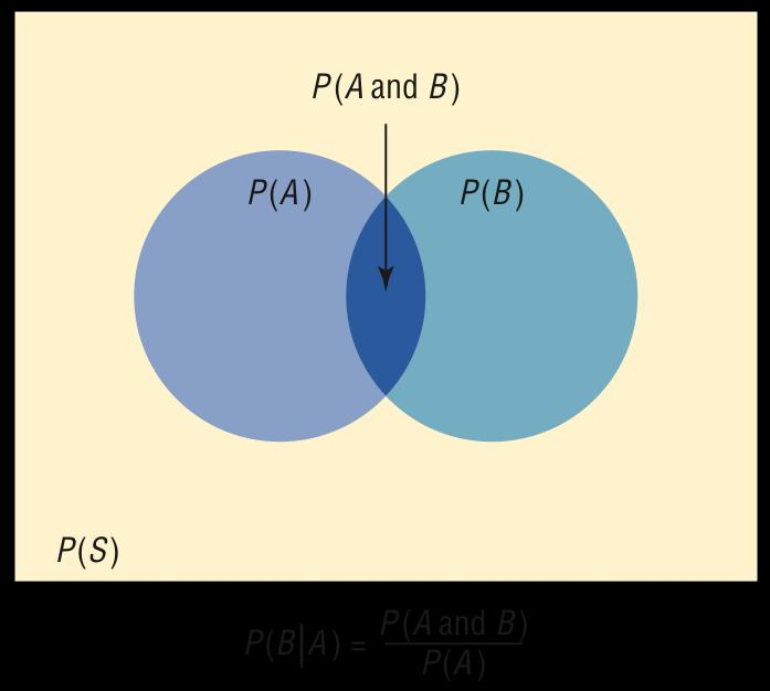 Venn Diagram for Conditional Probability Ch4: