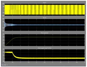 Fig. 4.5 Voltages, Currents, Speed & Torque v/s Time of FLC Fig.4.6 T.H.D at 0.5 second & 50 Hz Freq. of Fuzzy Controller 4.