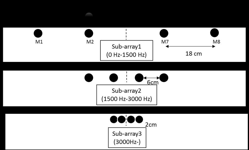 Figure 1: 8-ch microphone array with multiple of three arrangement The proposed microphone array consists of three sub-arrays: Sub-array 1 with the microphone spacing of 18 cm up to 1.