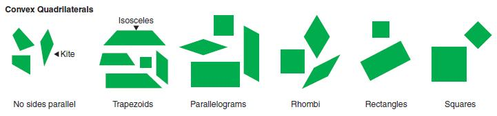4.G.1 Standard: 4.G.1: Identify, describe, and draw parallelograms, rhombuses, and trapezoids using appropriate tools (e.g., ruler, straightedge and technology).