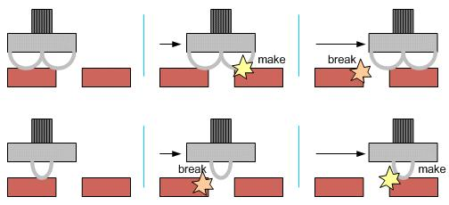 Make-Before-Break Switches Sliding contacts: d-f is closed before d-e opens Special make-before-break switches are used for inductive circuits: the inductor is