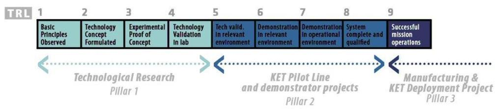 H2020 KETs - Calls Characteristics Use of Technology Readiness Level (TRL) NMP in FP7: TRLS 1-4 (up to 5-6 in 2012-13: pilots and demonstrators) H2020 KETs: TRLs from 3/4 to 7/8