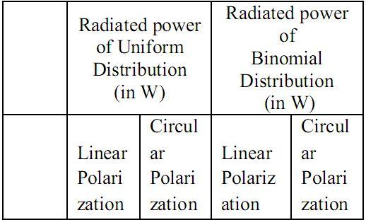 REFERENCES Table (3) gives the radiated power with respect to θ and φ Table 3: radiated power with respect to θ and φ [1]. C. A. Balanis. Antenna theory: analysis and design, Wiley, (3rd ed.). 2005 [2].
