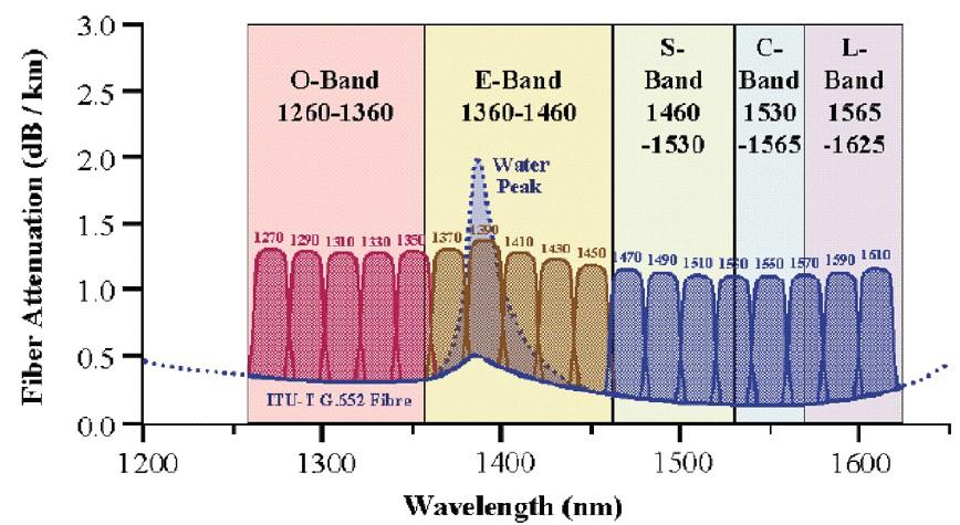 2.3 Types of WDM Coarse WDM (CWDM) ITU-T G.694.