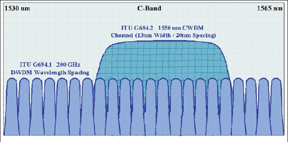 2.3 Types of WDM DWDM enables many channels with amplification,.