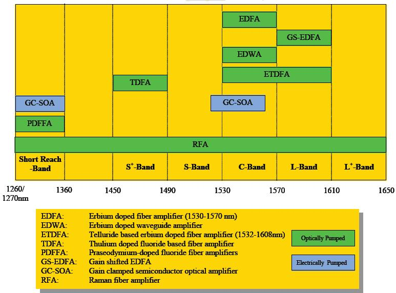5.3 Types of Optical Amplifiers Various amplifies proposed for different bands Source: D.