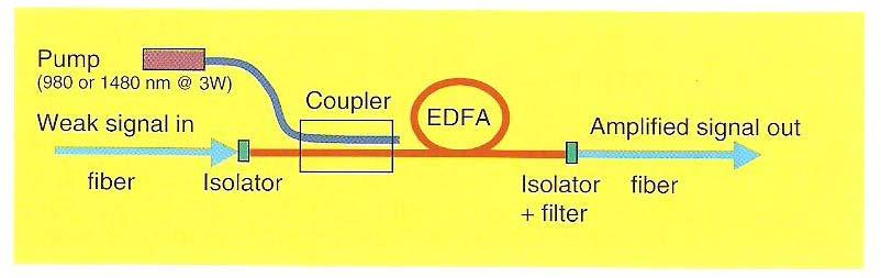 EDFA The most popular material for long-haul telecommunication application is a