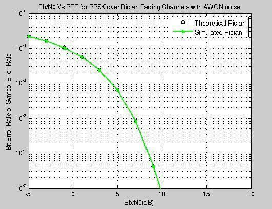 8 gives frequency response in running state using Rician fading channel compared against frequency and magnitude. Fig.